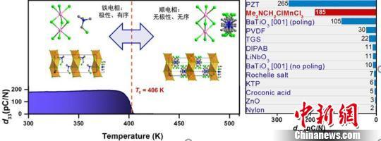 中国发现新型发电材料:未来可用衣服给手机充电