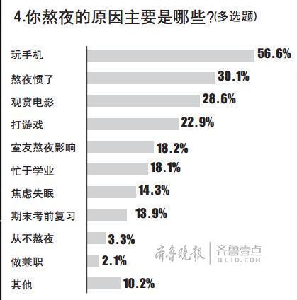 """大学四年越睡越晚""""成为大学生的通病北京快乐8平台"""