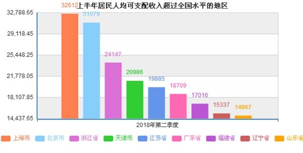 上半年居民收入榜出炉 京沪人均可支配收入超3万