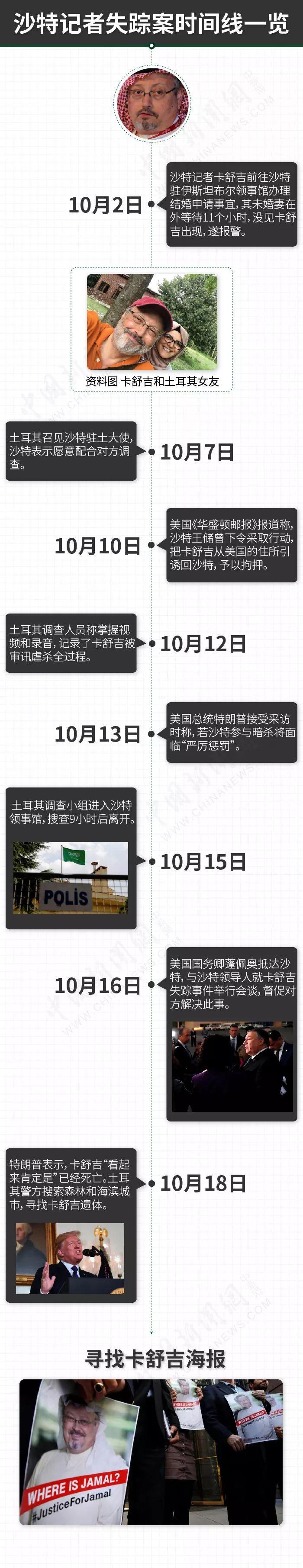 沙特记者失踪案时间线 图片来源:<a target='_blank' href='http://www-chinanews-com.fsjjdyw.com/' >中新网</a> 张舰元 制图