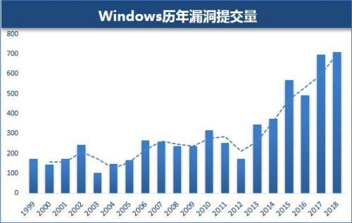 图:Windows历年漏洞提交量