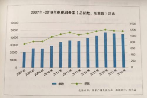 来源:《中国电视剧(2018)产业调查报告》