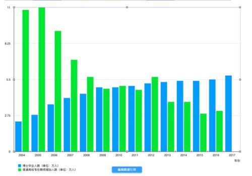 """2004~2017年中国博士毕业生人数与普通高校专任教师增长人数对比 注1:《中国统计年鉴》总是在某年发布前一年的统计数据(例如《中国统计年鉴2010》实际是描述2009年的情况),目前最新的是《中国统计年鉴2018》。自《中国统计年鉴2005》开始,博士才被列为单独门类进行统计,此前一直与硕士合并为""""研究生""""一项。注2:普通高校专任教师增加人数,通过将某年的人数与上一年的人数相减而得到,2018年的人数尚未发布。数据来源:《中国统计年鉴》(2004~2018)制表:李雅娟"""