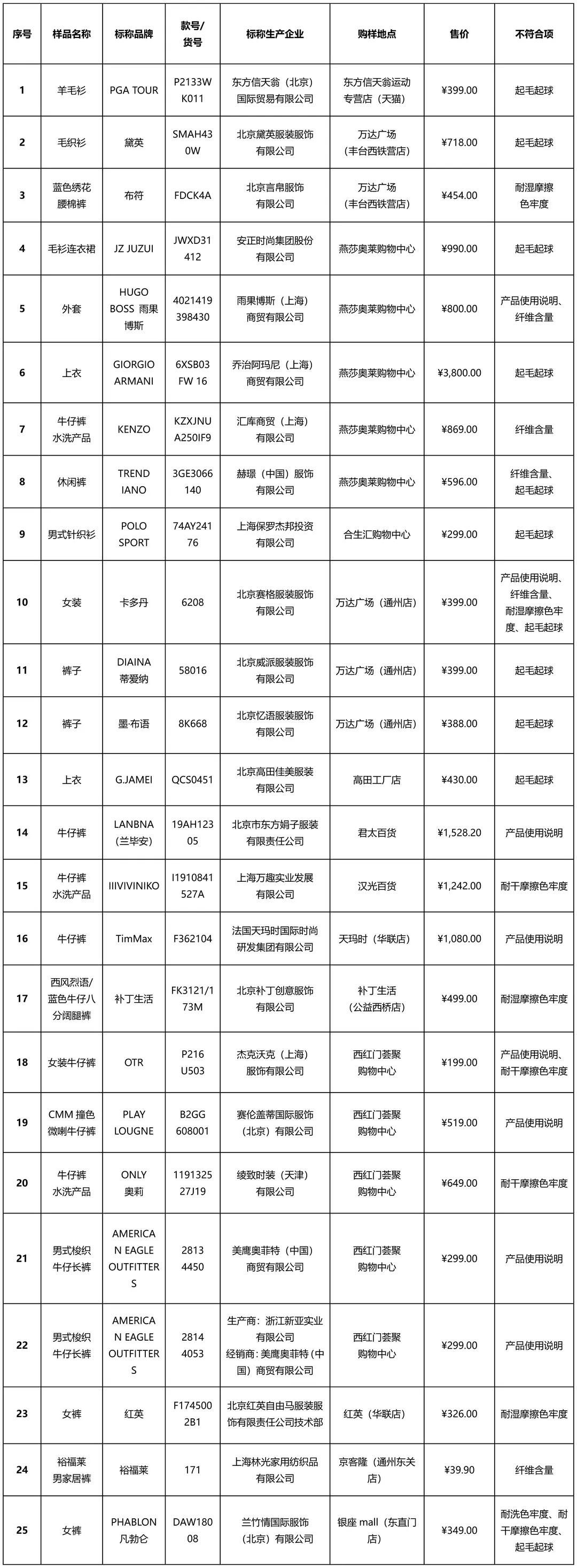 北京消协买100件衣服香港 艾滋病25件不达标:阿玛尼、ONLY等上榜