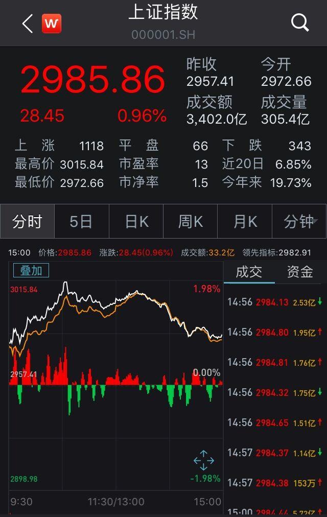 A股冲高回落:沪指3000点得而再失 金融股大放异彩