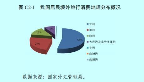 上半年中国境外旅行支出1275亿美元 超五成旅行支出发生在亚洲地区