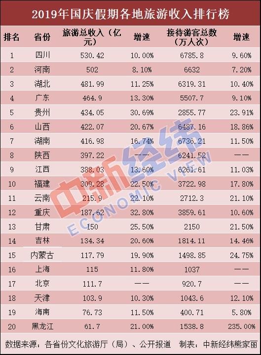 国庆假期旅游收入排名出炉:四川和河南旅游总收入超500亿元