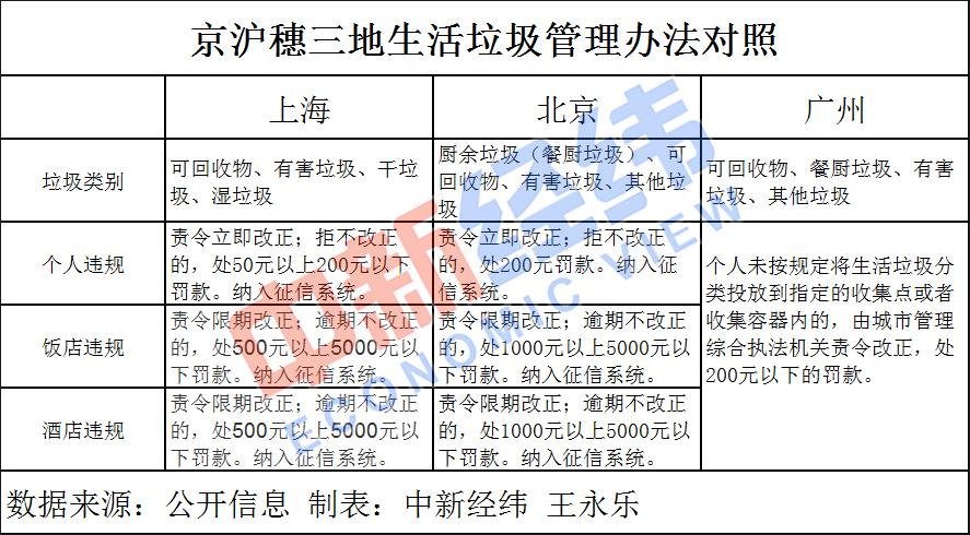 垃圾分类轮到北京 生活垃圾拟分4种个人罚款超上海