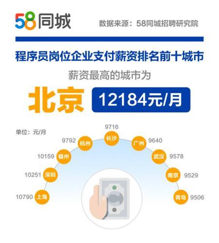 北京程序员平均月薪超1.2万