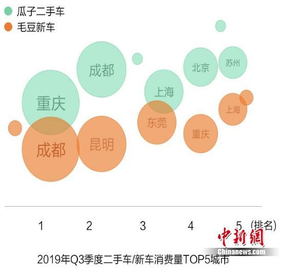 管家婆资料121期:车好多Q3汽车消费服务报告:重庆成都汽车消费力超一线城市