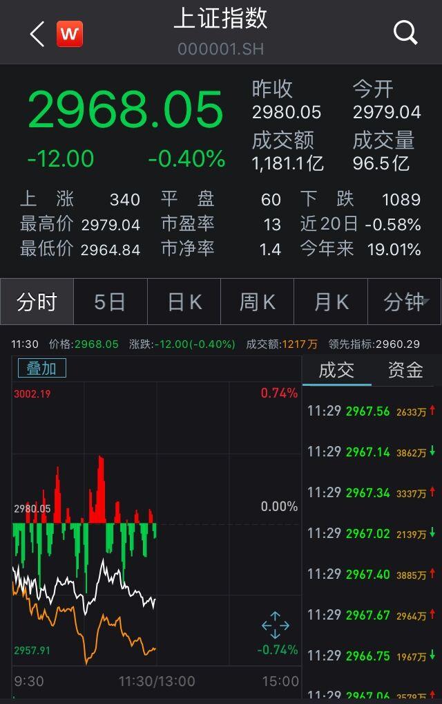 A股弱势震荡沪指跌0.4% 半导体板块领跌两市