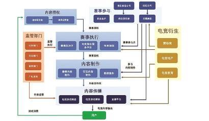 图为电子竞技产业的业态和结构
