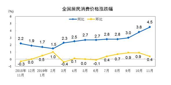 國家統計局:11月份全國居民消費價格同比上漲4.5%