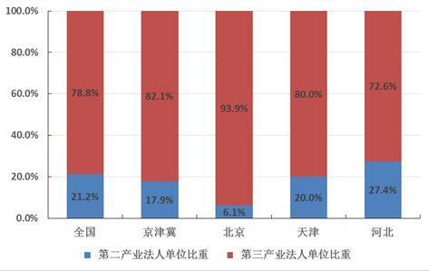 统计局报告:京津冀区域产业协同发展成效显著