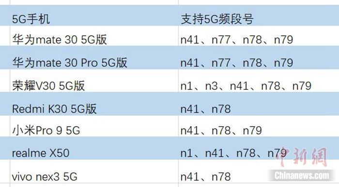 主流5G手机支持5G频段(参数来自各个手机品牌官网)。<a target='_blank' href='http://www.chinanews.com/' >中新网</a> 吴涛 制图。