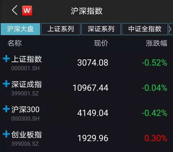 A股主要股指收盘表现。