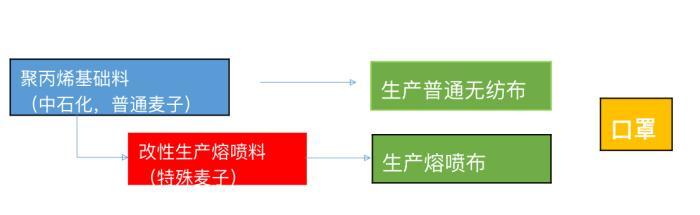 從原料到口罩的變化過程。 中國石化供圖