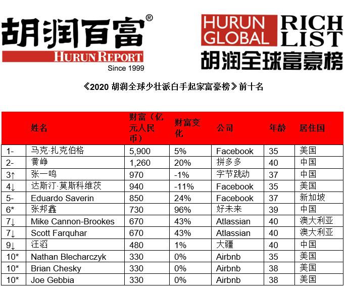 2020年中国大陆首富_2020年亿万富豪榜,中国上榜三位,后五名缩水超200亿
