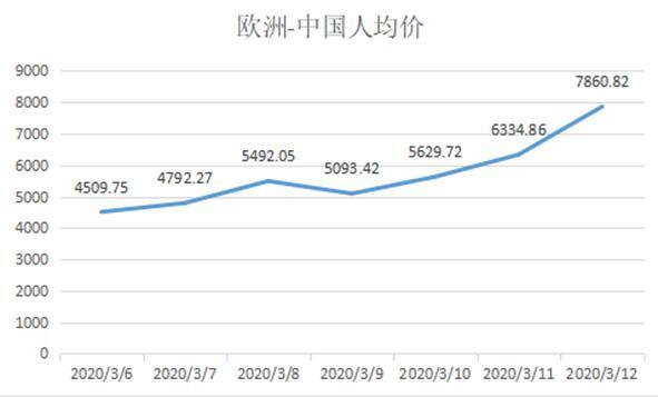 欧洲-中国的航班机票人均价格走势。