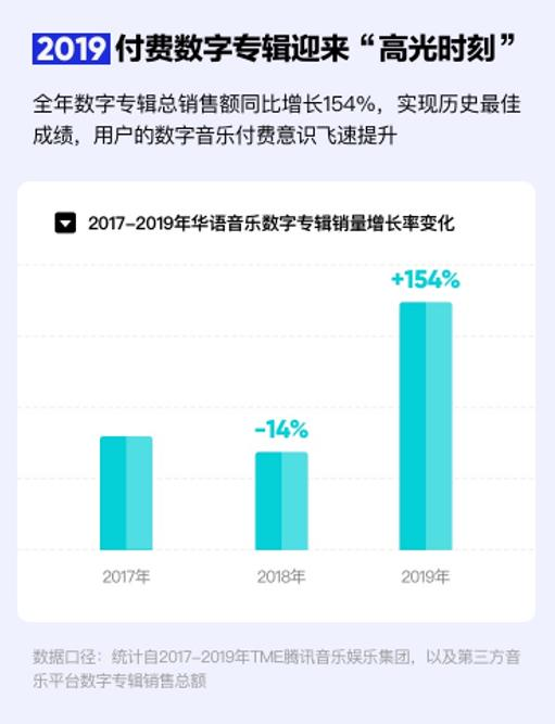 来源:《2019华语数字音乐年度报告》