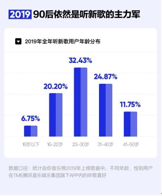 图片来源:《2019华语数字音乐年度报告》