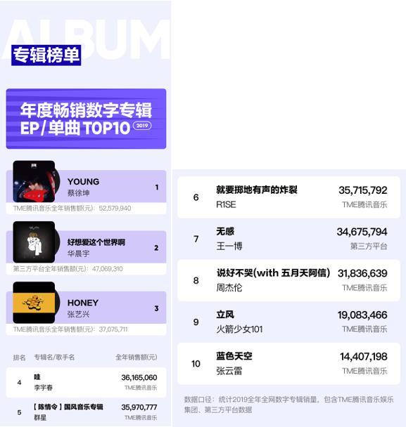 2019华语数字音乐年度报告发布 付费音乐迎高光时刻?