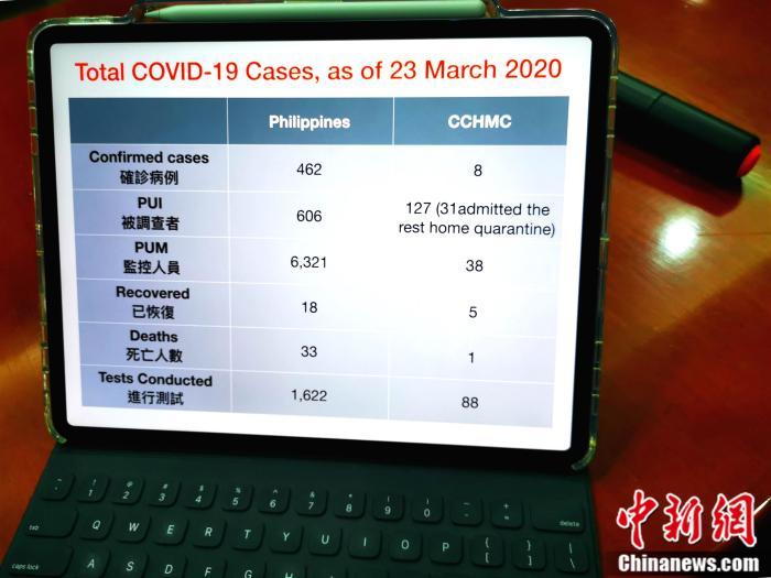 <a target='_blank' href='http://www.chinanews.com/'>中新社</a>记者了解到,新冠肺炎疫情在菲律宾本土传播以来,该已经按照菲律宾卫生部的指引,为88位重症患者进行了测试,收治了8位确诊患者。目前5位50岁下患者康复出院,1位80多岁有肺部基础病等老年病去世。 根据菲律宾卫生部公布的数据,该院新冠肺炎患者的治愈率高过全菲,死亡率低过全菲。关向东 摄