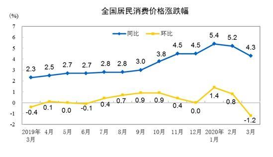 """4月CPI同比涨幅或有所缩小 重回""""3时代"""""""