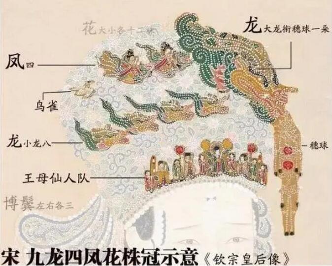 北宋皇后冠上添加的部分示意图。制图/陈诗宇