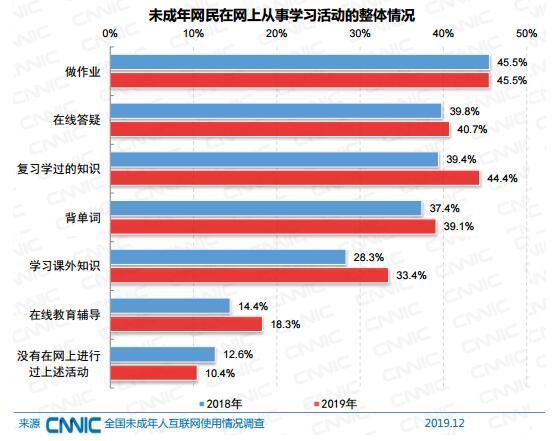 来源:《2019年全国未成年人互联网使用情况研究报告》截图