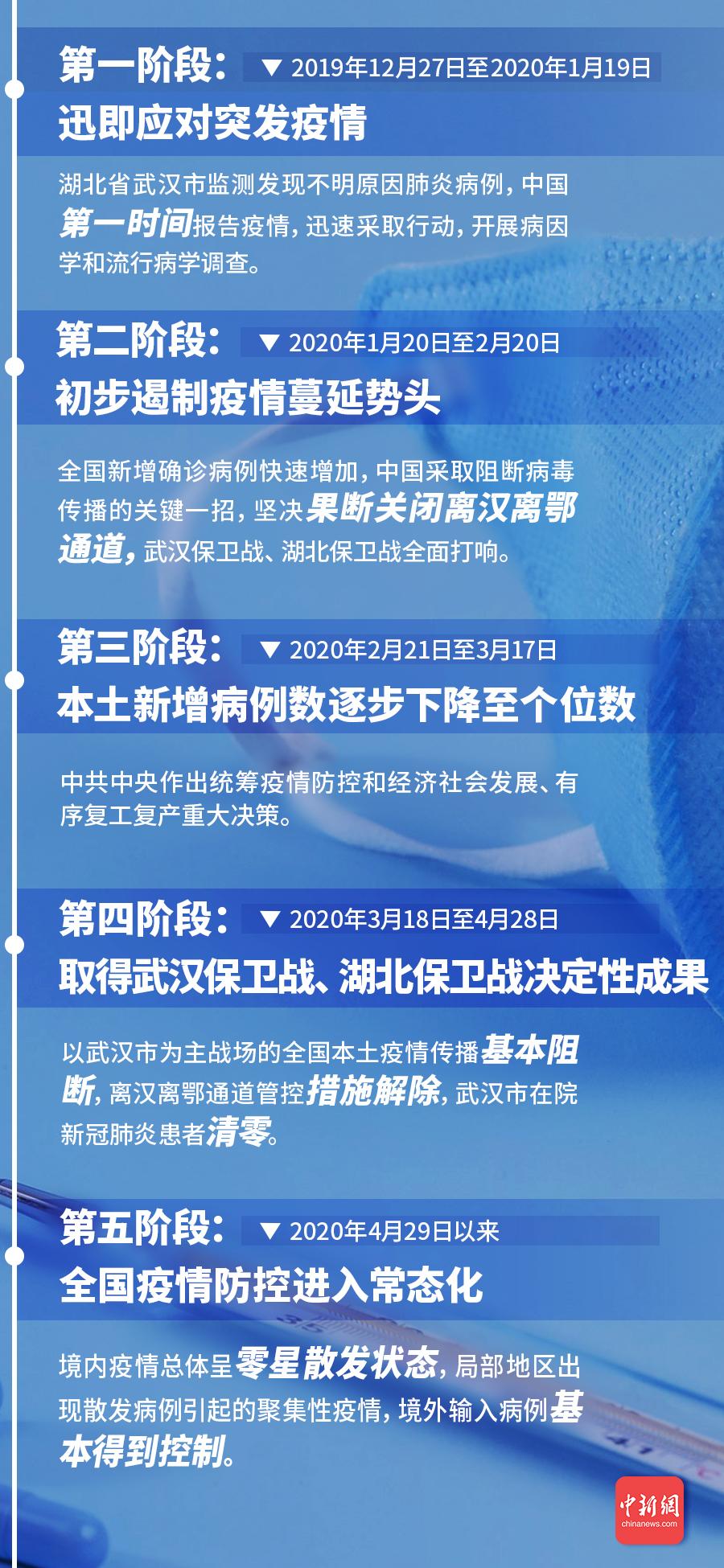 白皮书:中国抗击疫情的艰辛历程分为五个阶段