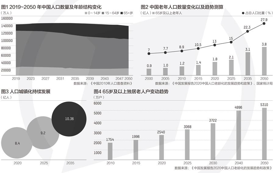 报告:中国将在2022年左右进入老龄社会 应科学应对