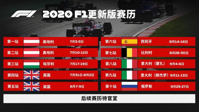 F1更新新赛季赛历新增两站 第二轮检测无阳性结果