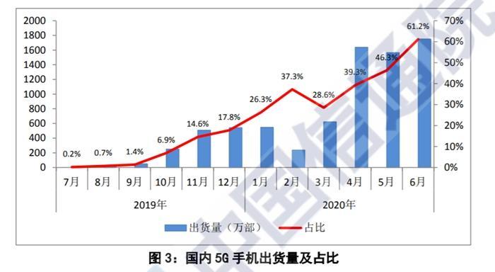 5G手机出货量及占比。图片来源:中国信通院