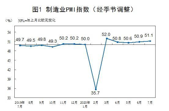 国家统计局:7月PMI为51.1% 上升0.2个百分点