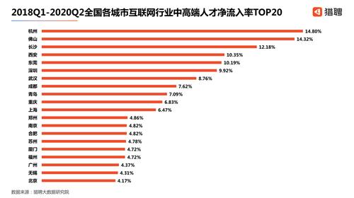 猎聘发布《2020中国互联网行业中高端人才报告》