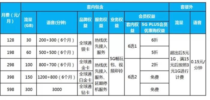 中國移動5G套餐一覽。圖片來源:中國移動官網截圖