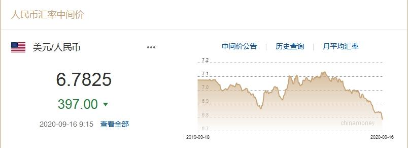 較上一交易日調升397基點 人民幣對美元匯率中間價升破6.8