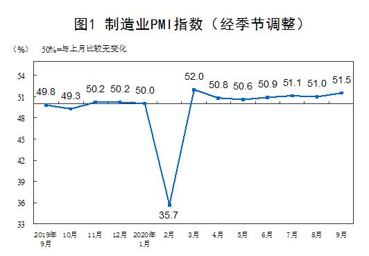 2020年9月中国制造业PMI为51.5% 比上月上升0.5个百分点