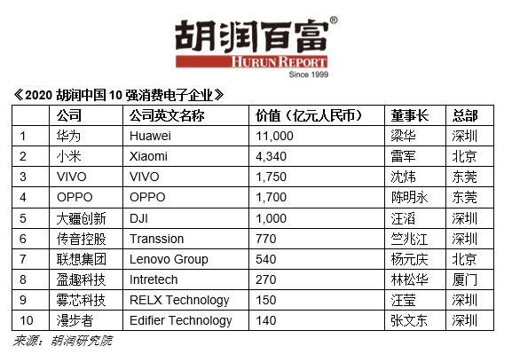胡润中国10强消费电子企业:华为最值钱,小米位居第二