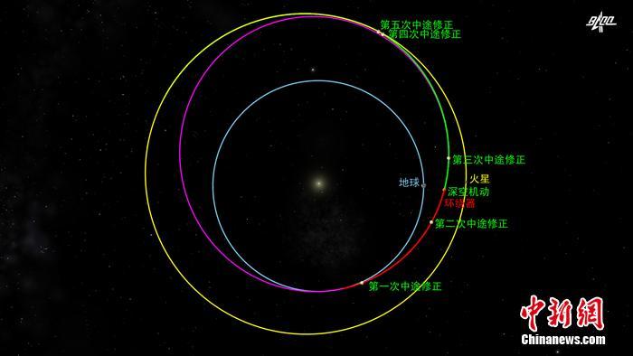 中国首次火星探测任务 天问一号探测器完成第三次轨道中途修正