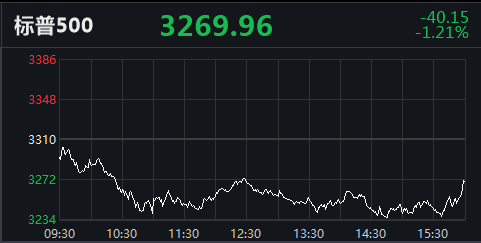 美三大股指团体开低走纳斯达克指数盘里跌超360点