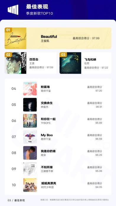 來源:《2020Q3華語數字音樂行業季度報告》
