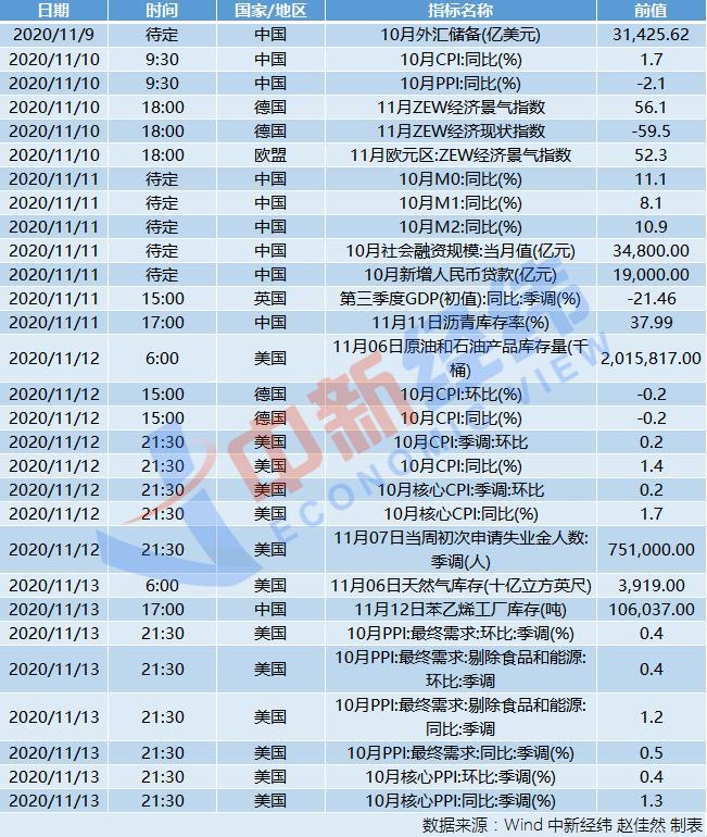 华宇平台在线注册线路:财经前瞻:中国将公布10月CPI