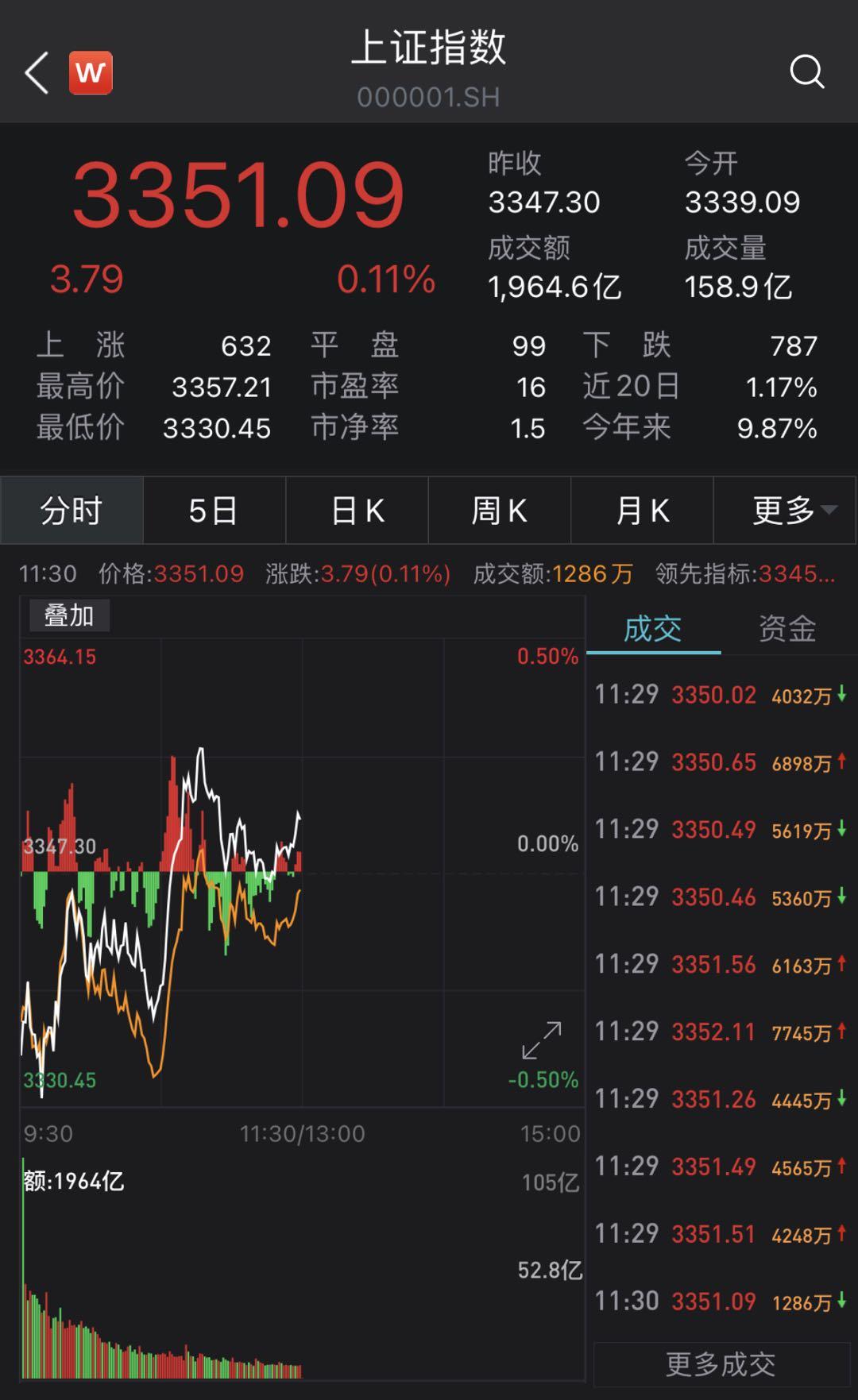 A股三大股指集体翻红:沪指涨0.11% 白酒股大涨
