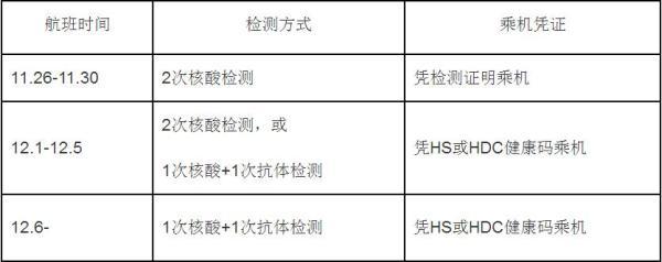12月1号0时起日本考虑乘坐飞机航班赴华的中、外国籍旅客