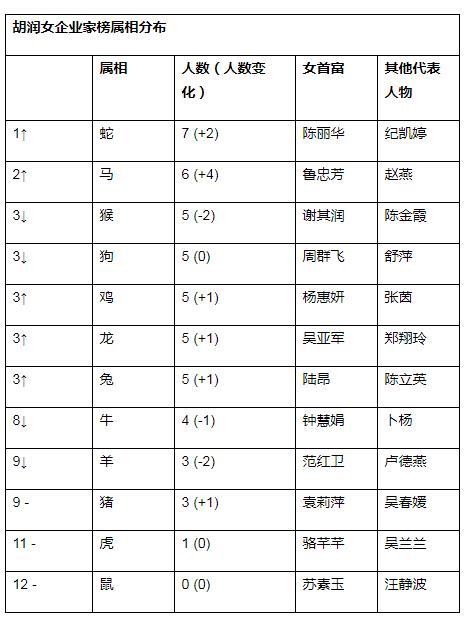 来源:《2020魔介·胡润女企业家榜》与《2020衡昌烧坊·胡润百富榜》