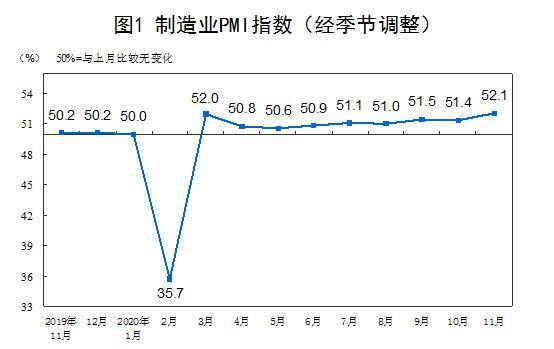 数据显示:11月份中国制造业采购经理指数为52.1%