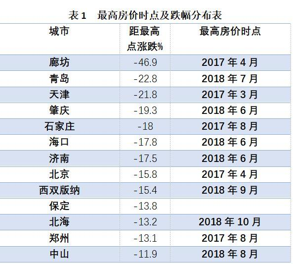 《中国住房大数据分析报告2020》中的最高房价时点及跌幅分布表。 数据分析:纬房指数研究小组