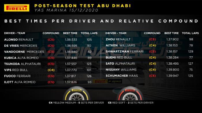 测试赛圈速数据